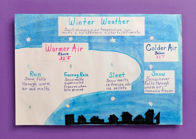 Winter Weather Wonders lesson plan
